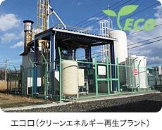 クリーンエネルギー再生ポイント