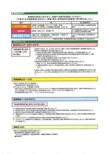 福島議定書事業スケジュール
